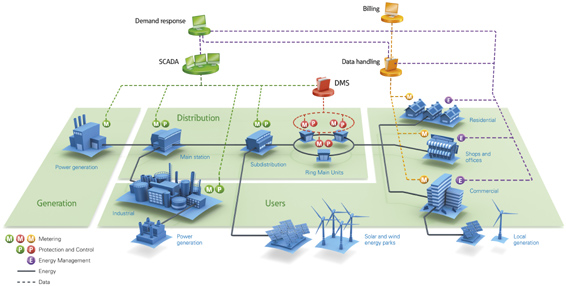 smart grid solutions  eaton smart power grids