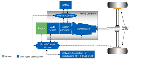 Indexon Hybrid Car Diagram